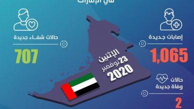 Photo of الإمارات تكشف عن 1065 إصابة جديدة بفيروس كورونا و707 حالات شفاء وحالتي وفاة خلال الساعات الـ 24 الماضية