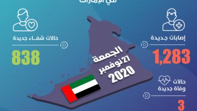 Photo of الإمارات تكشف عن 1283 إصابة جديدة بـ فيروس كورونا و838 حالة شفاء و3 حالات وفاة خلال الساعات الـ 24 الماضية