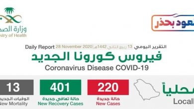 Photo of الصحة : تسجيل 220 إصابة جديدة بفيروس كورونا و401 حالة تعافٍ و13 حالة وفاة