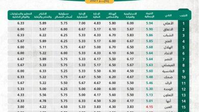 Photo of نتائج تقييم نظام الحوكمة لأندية دوري كأس محمد بن سلمان للمحترفين
