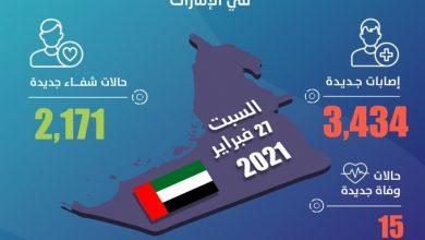 Photo of الإمارات تكشف عن 3434 إصابة جديدة بفيروس كورونا و2171 حالة شفاء و15 حالة وفاة خلال الساعات الـ 24 الماضية