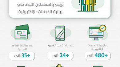 Photo of المؤسسة العامة للتقاعد : أكثر من 35 ألف بطاقة تقاعدية مصدّرة و24 ألف تحميل للتطبيق