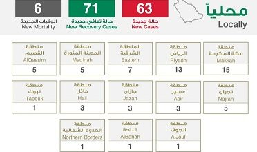 Photo of الصحة تعلن تسجيل 63 إصابة جديدة بفيروس كورونا و6 وفيات وتسجيل 71 حالة تعافي
