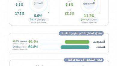 Photo of انخفاض معدل البطالة بين السعوديين إلى 11.3% في الربع الثاني