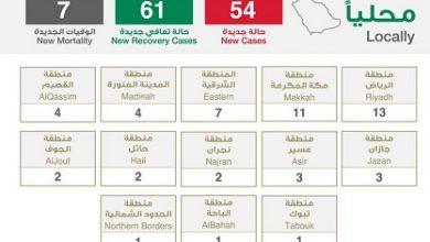 Photo of الصحة تعلن تعافي 61 حالة وتسجيل 54 إصابة جديدة بـ كورونا
