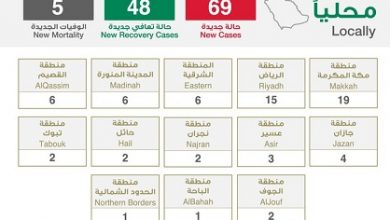 Photo of الصحة تعلن تسجيل 69 إصابة جديدة بفيروس كورونا و5 حالات وفيات وتسجيل 48 حالة تعافي