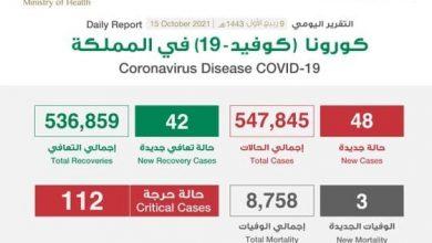 Photo of الصحة تعلن تسجيل 48 إصابة جديدة بفيروس كورونا و3 وفيات وتسجيل 42 حالة تعافي